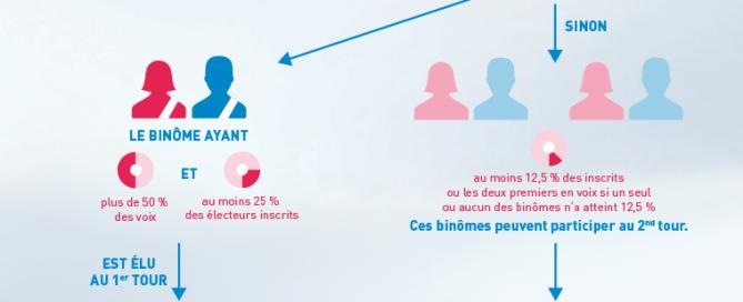 Infographie-les-nouvelles-elections-departementales-2015